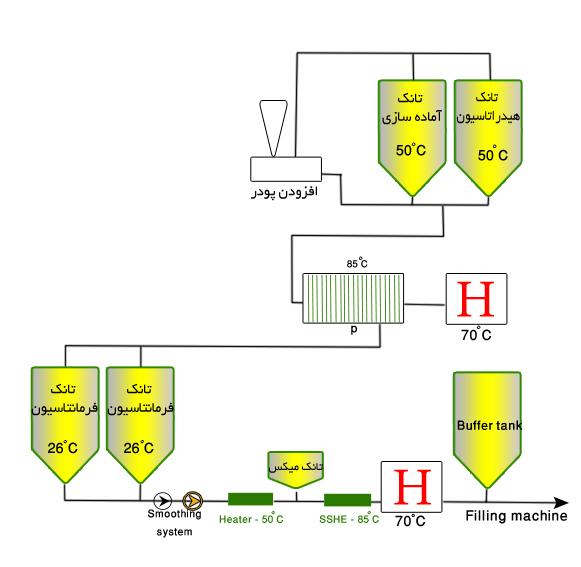 فرآیند تولید پنیر پروسس - خامه ای