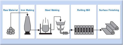 فرآیند تولید كنسانتره از سنگ آهن