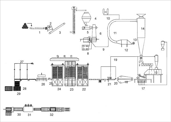 فرآیند تولید و خط mdf
