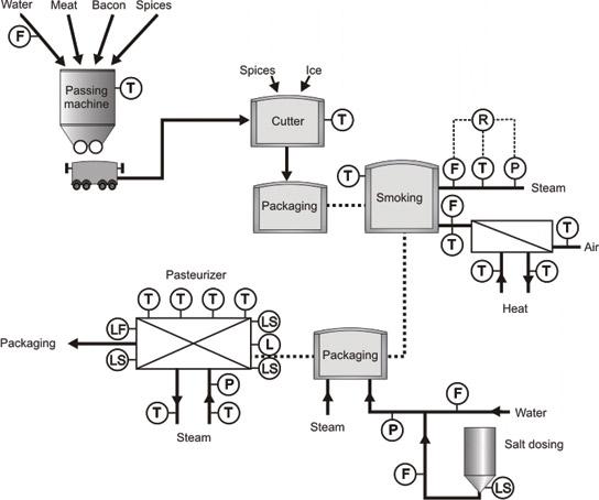 چرخه تولید سوسیس و کالباس
