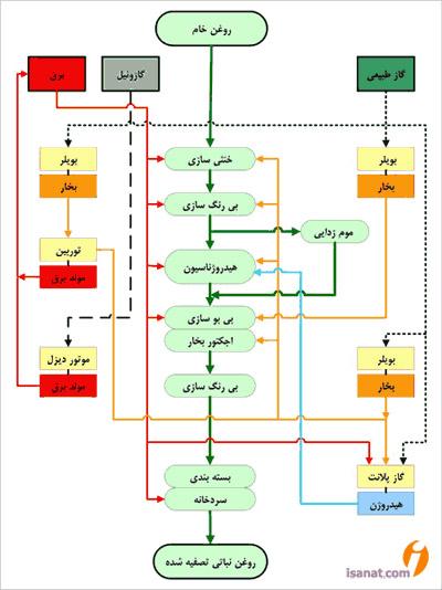 شماتیک خط تولید روغن نباتی